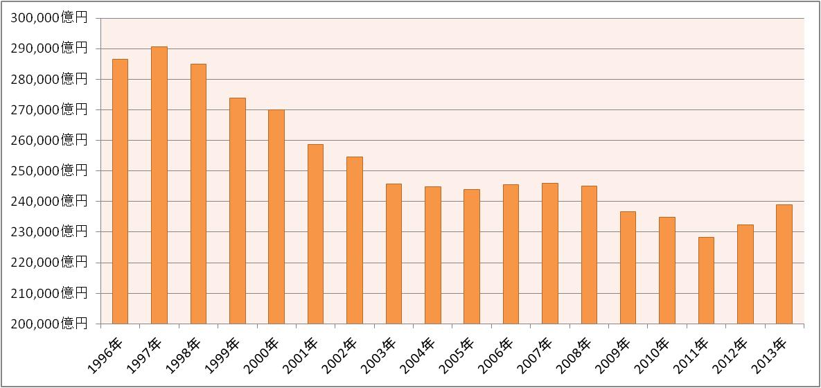 飲食業界・外食産業の売上高推移