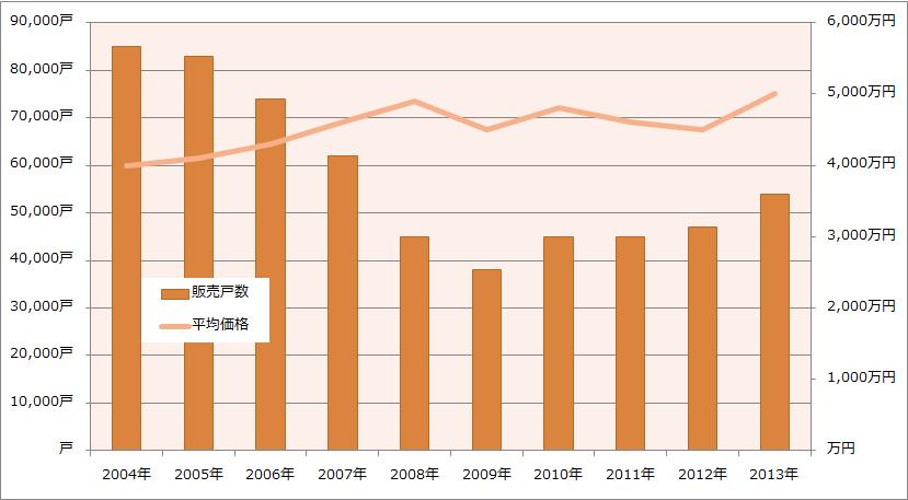 首都圏マンションの平均販売価格と発売戸数