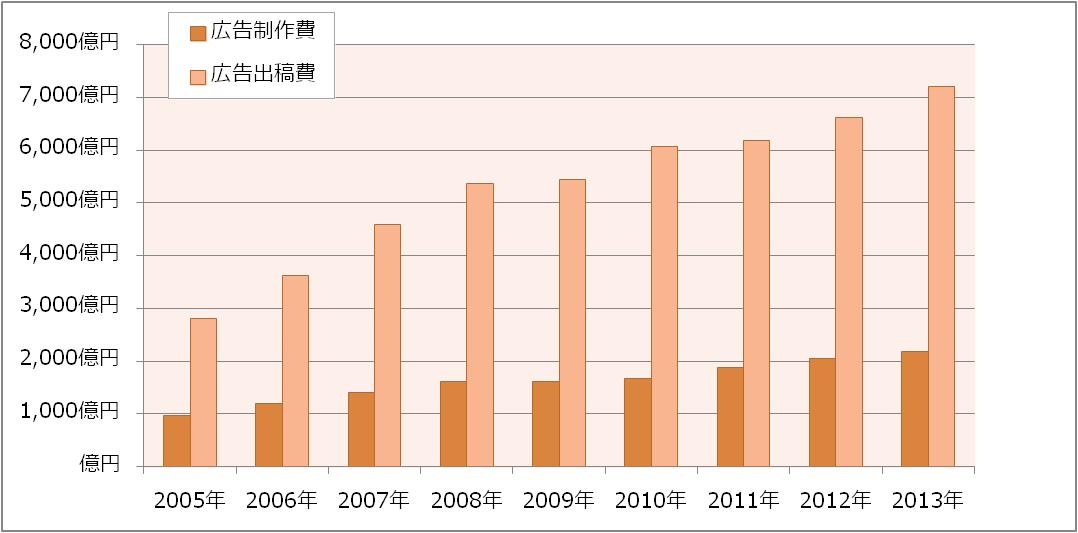 日本のネット広告市場規模の推移(2005年~2013年)