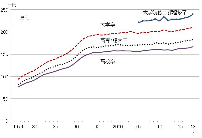 大卒初任給グラフ