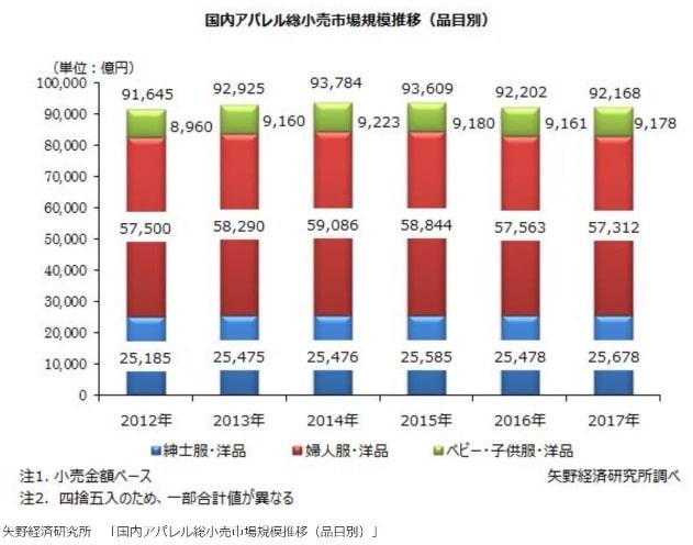 国内アパレル総小売市場規模推移(品目別)グラフ