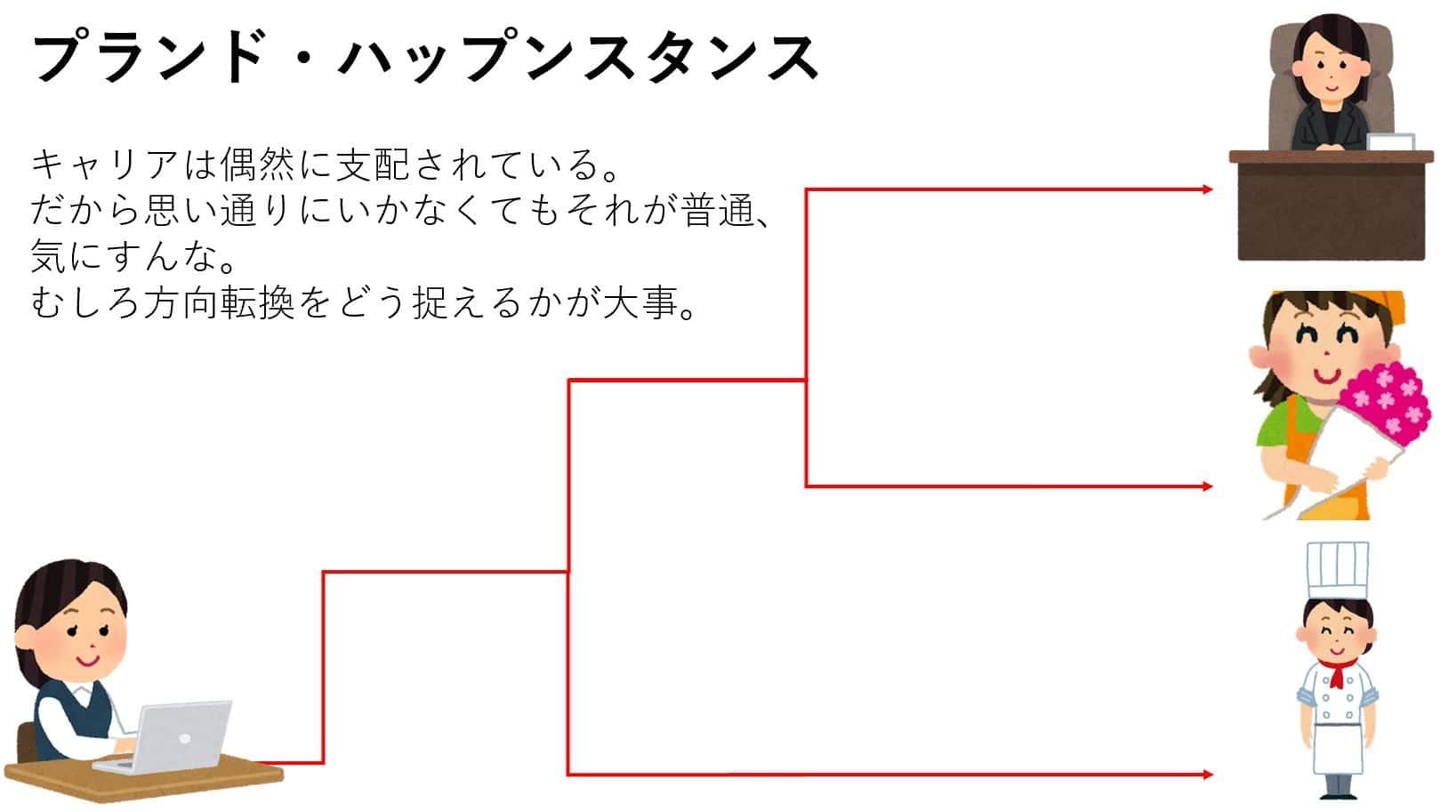 プランド・ハップンスタンス概念図