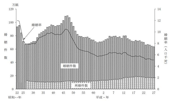 年間婚姻件数の推移