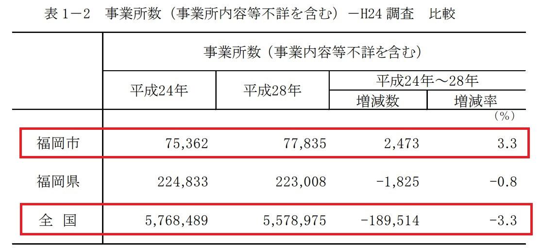 事業所数-平成28年経済センサス-活動調査結果概要(福岡市)