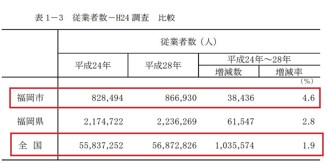 従業者数-平成28年経済センサス-活動調査結果概要(福岡市)