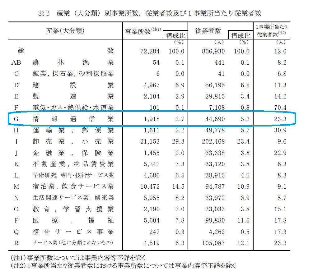 産業別事業所数、従業者数及び1事業所当たり従業者数-平成28年経済センサス-活動調査結果概要(福岡市)