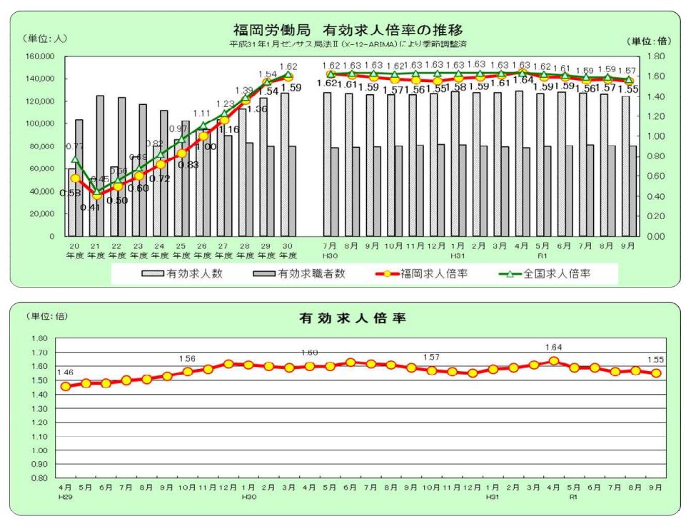 有効求人倍率の推移-福岡市労働局雇用失業情勢(令和元年9月分)について
