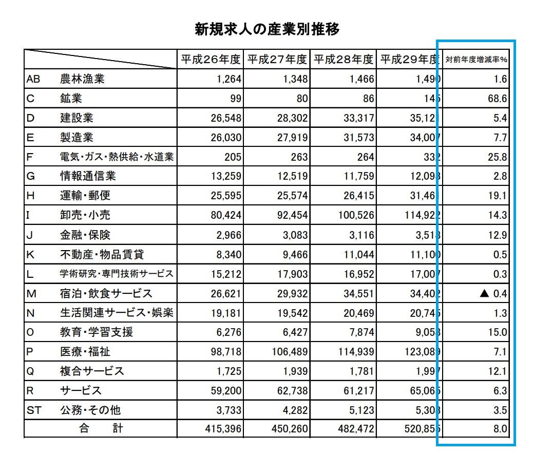 新規求人の産業別推移-職業安定業務年報平成29年度
