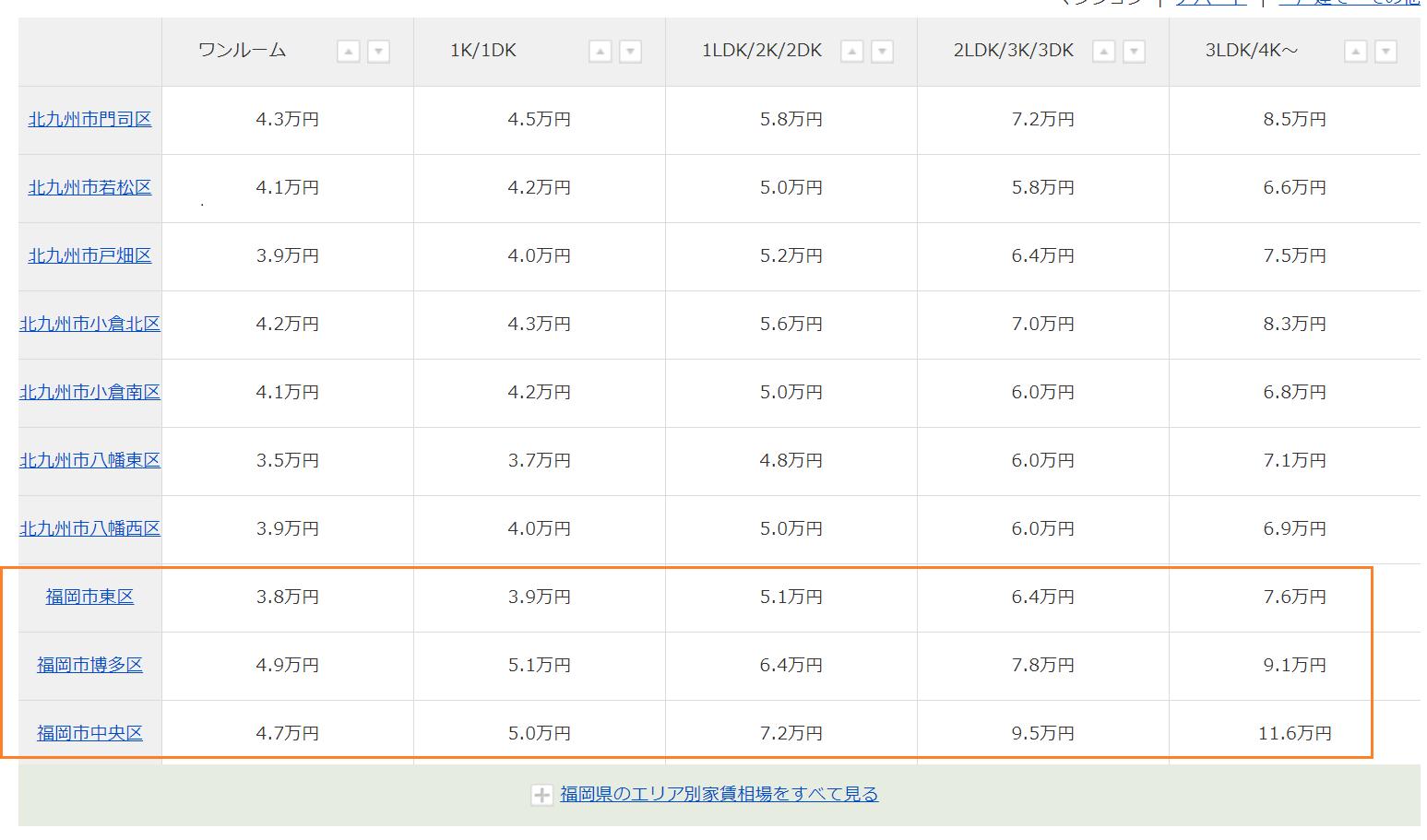 SUUMO 平均家賃相場
