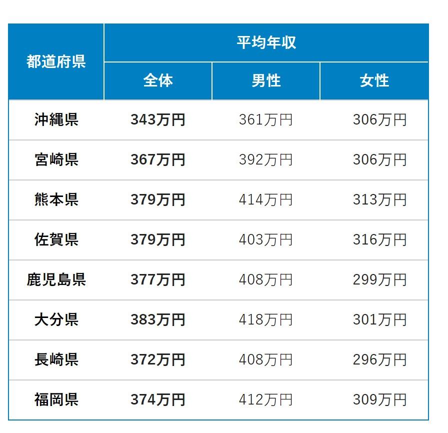 平均年収ランキング最新版【都道府県別】