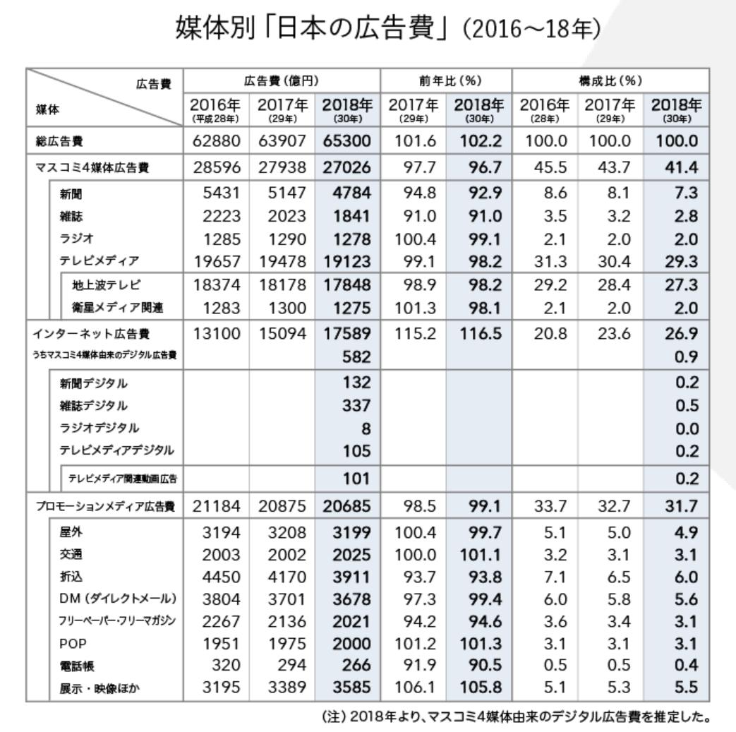 媒体別「日本の広告費」