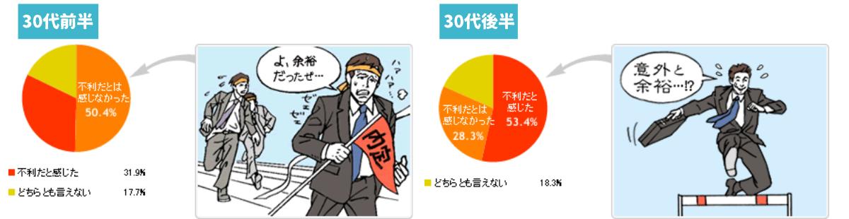 30代転職の実態調査