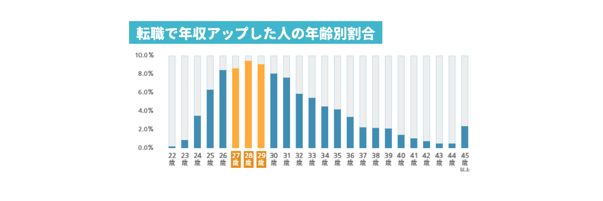 転職で年収アップした人の年齢別割合
