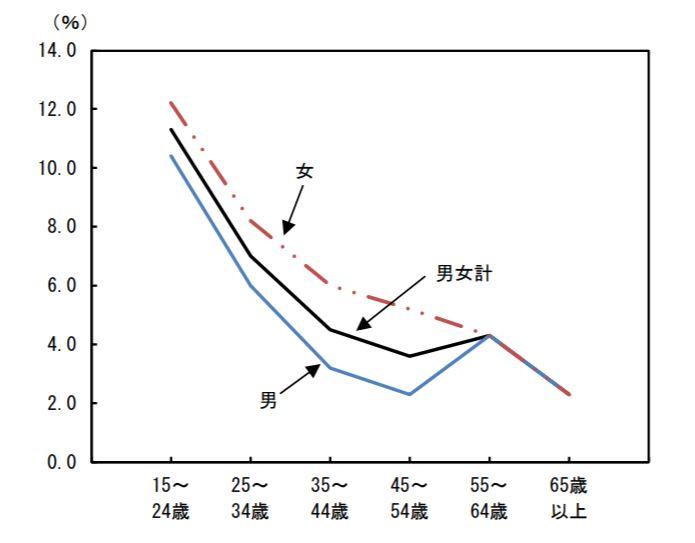 年齢階級別転職者比率(2018年)