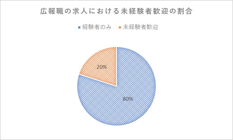 広報職の求人における未経験歓迎の割合