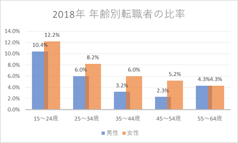 2018年年齢別転職者の比率