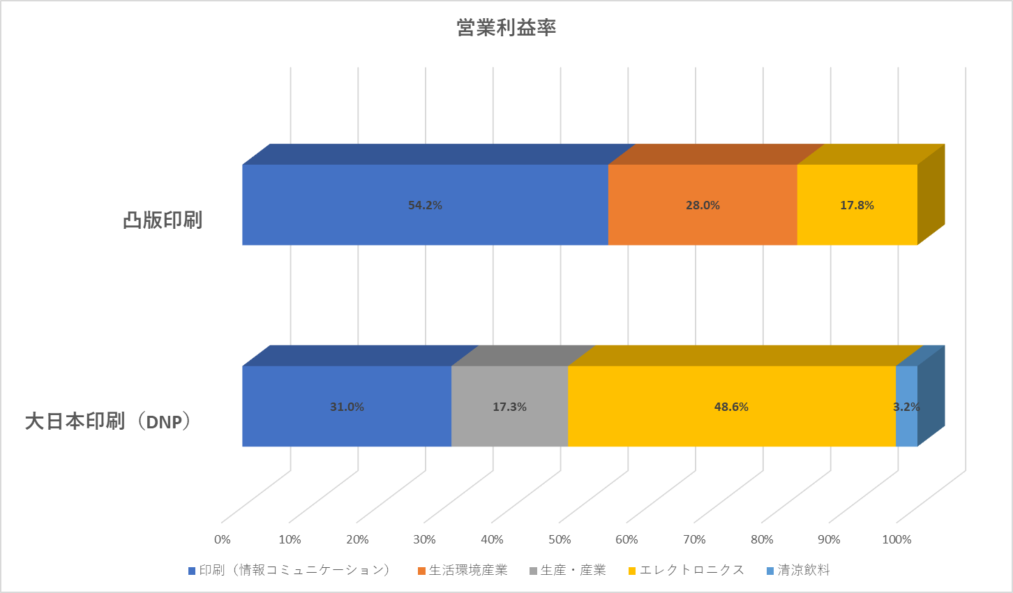 営業利益率グラフ