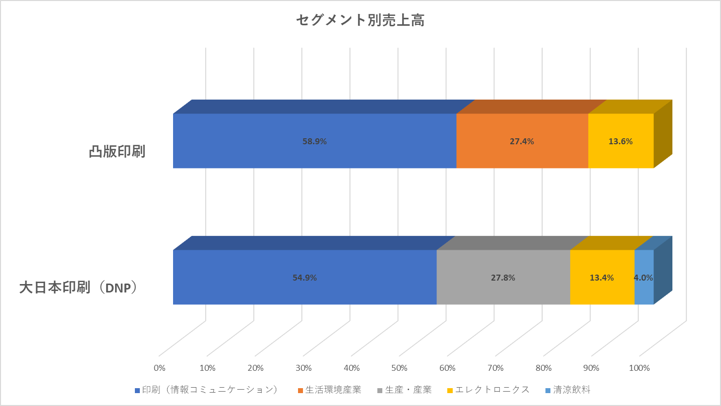 セグメント別売上グラフ