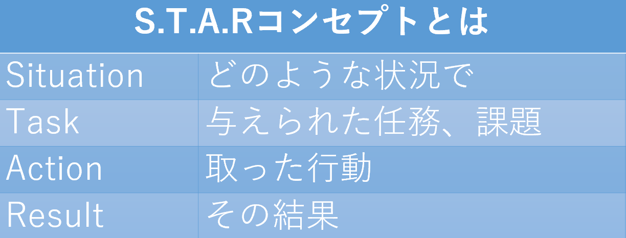 S.T.A.R.コンセプト