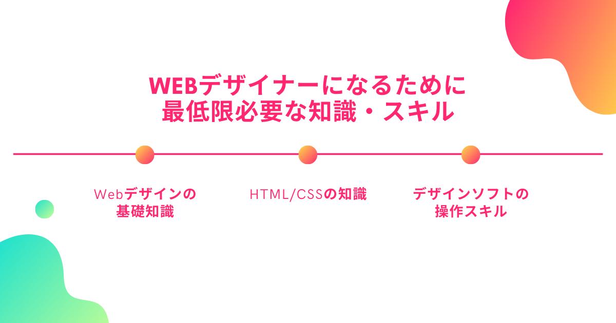 Webデザイナーになるために最低限必要な知識・スキル