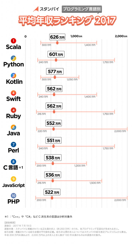 プログラミング言語別年収ランキング2017