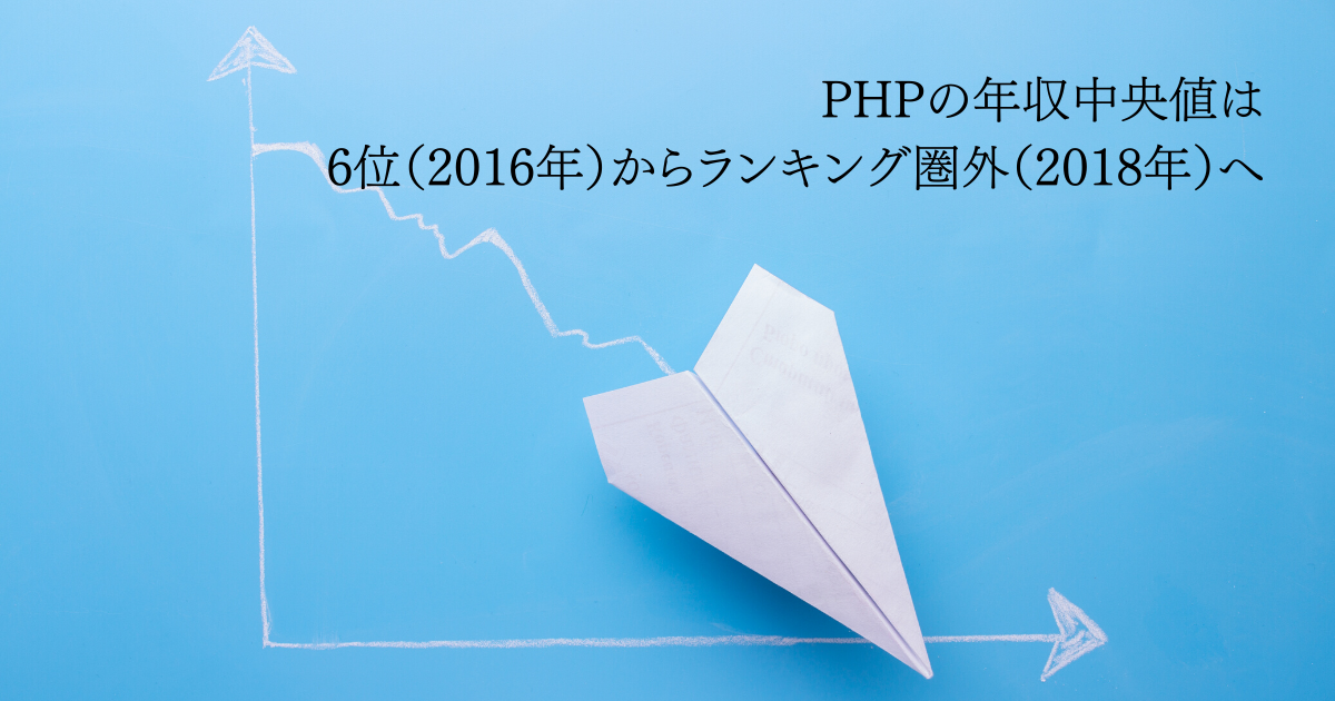 PHPの年収中央値は6位(2016年)からランキング圏外(2018年)へ