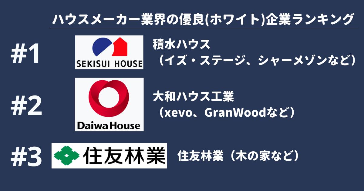 ハウスメーカー業界の優良企業ランキング