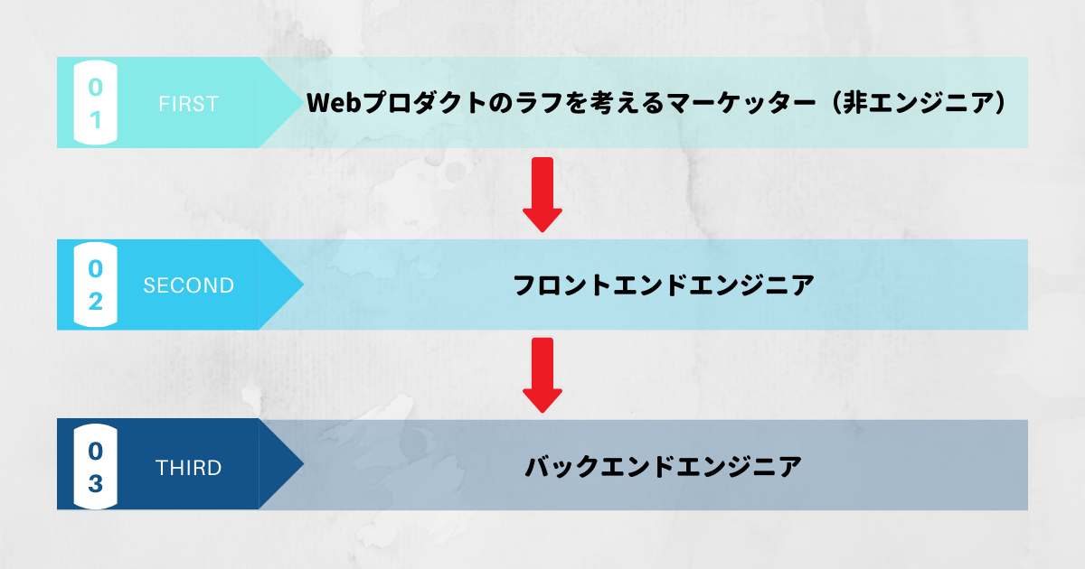Web開発の仕事の段階