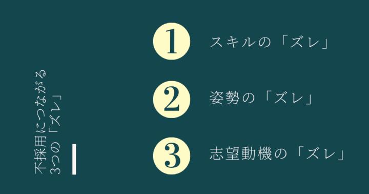 3つのズレ