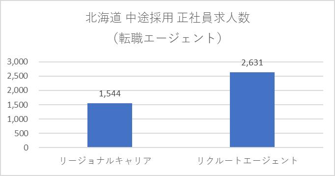 転職エージェントの北海道中途採用正社員求人数グラフ
