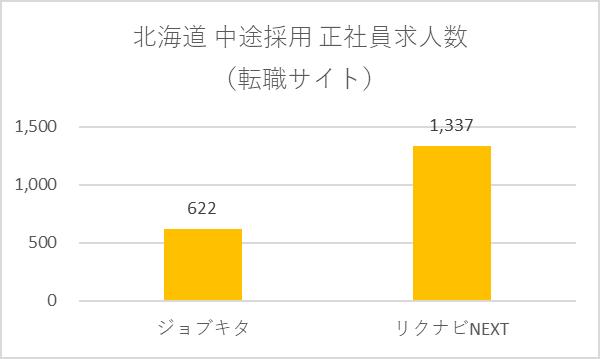 転職サイトの北海道中途採用正社員求人数グラフ