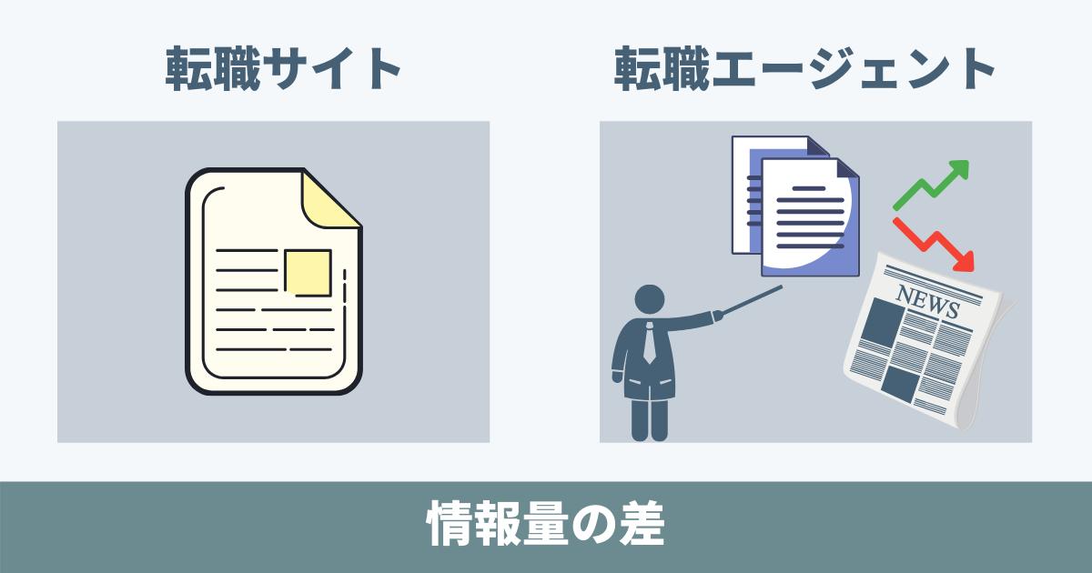 転職サイトと転職エージェントの情報量の差