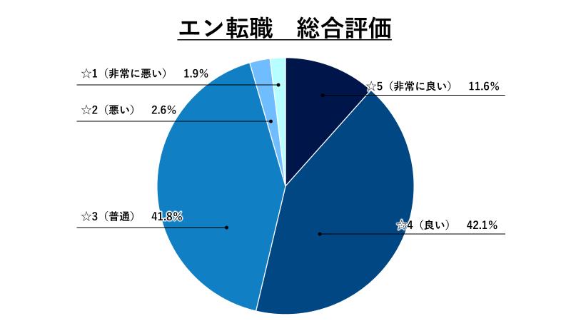 エン転職総合評価グラフ