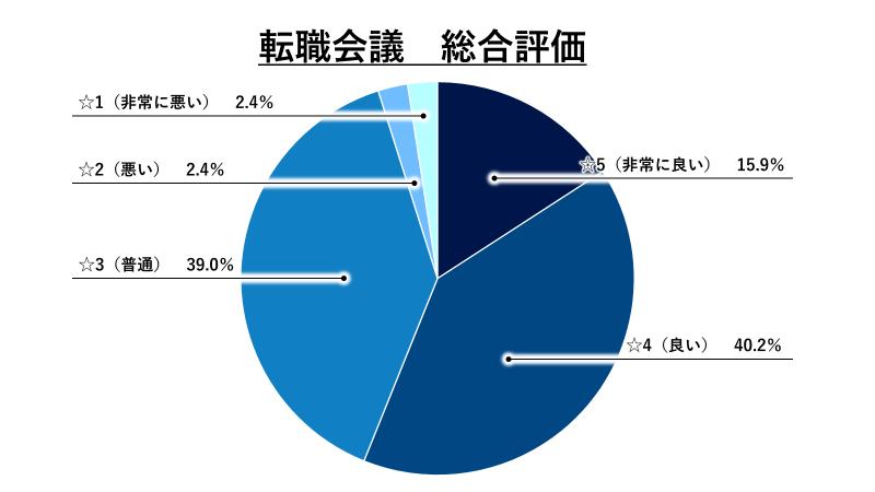 転職会議総合評価グラフ