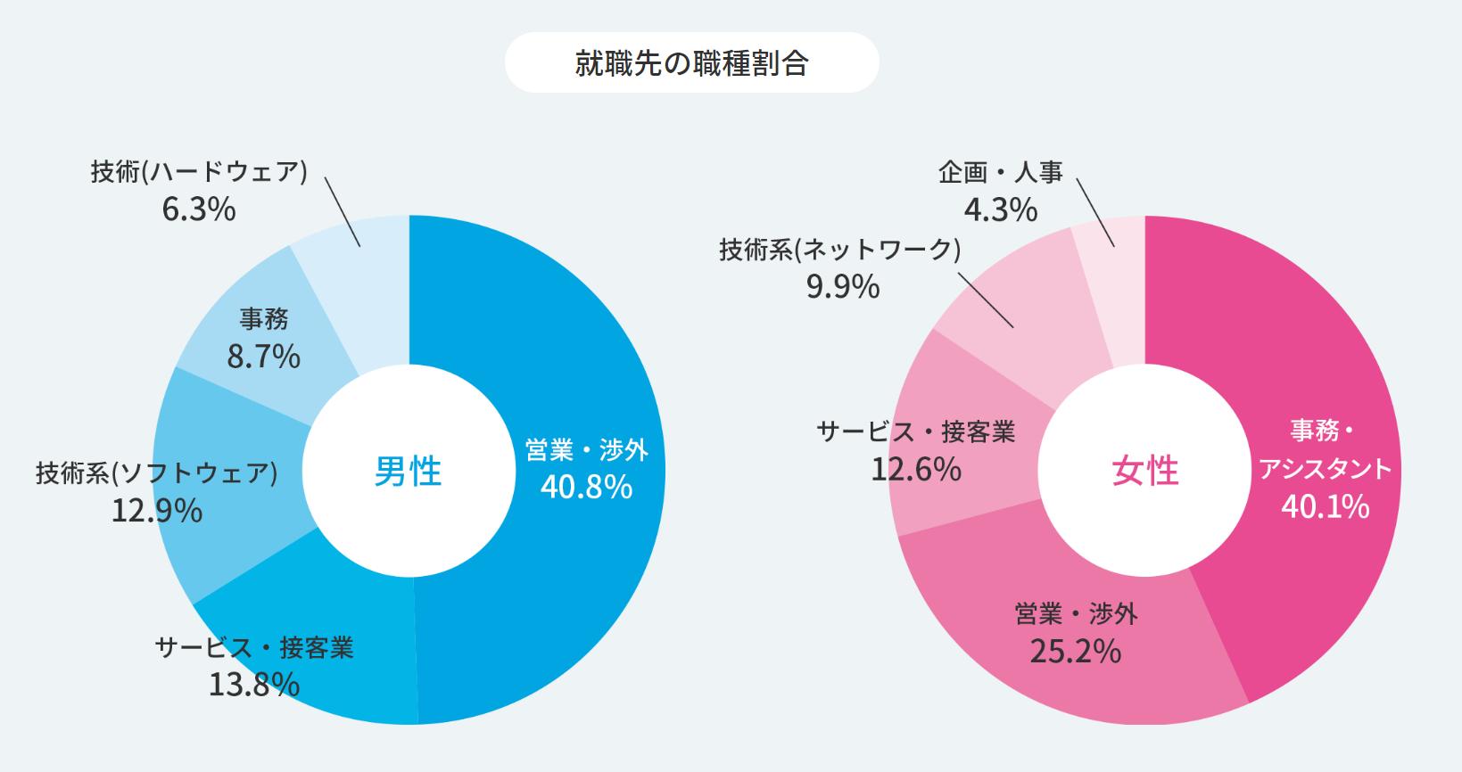 就職Shopの職種割合