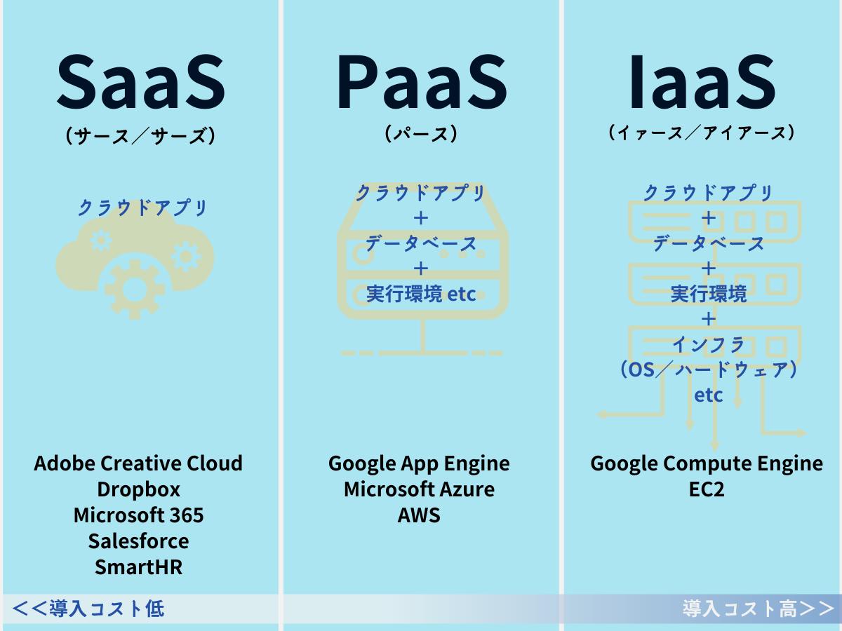 SaaS・PaaS・IaaSの導入コスト