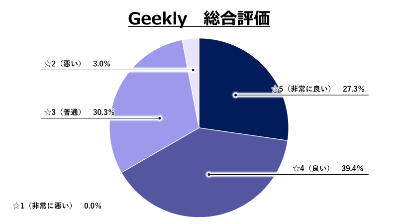 Geekly総合評価グラフ