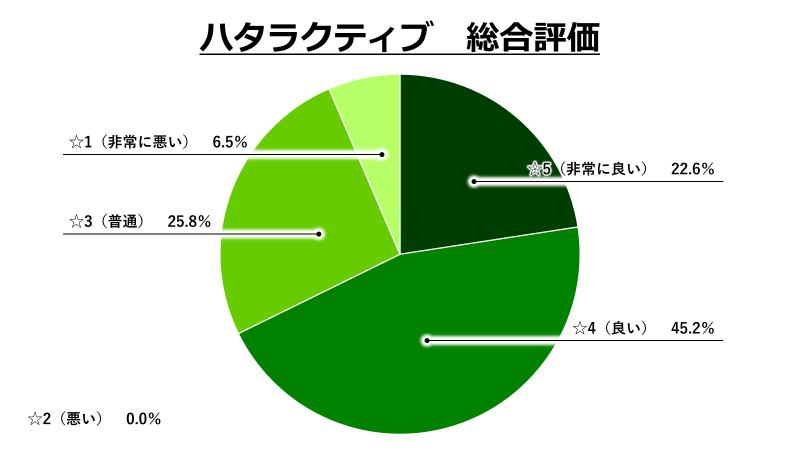 ハタラクティブ総合評価グラフ