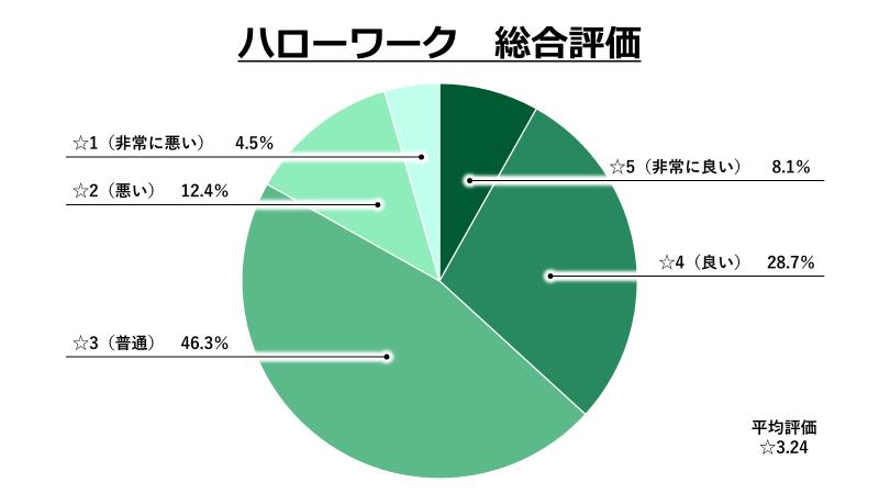 ハローワーク総合評価グラフ