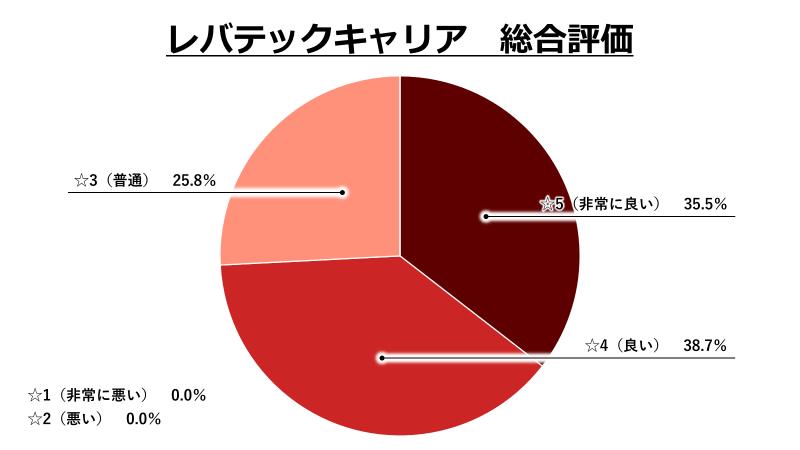 レバテックキャリア総合評価グラフ