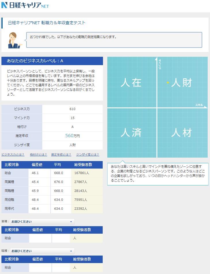 日経キャリアNET年収査定・転職力診断結果