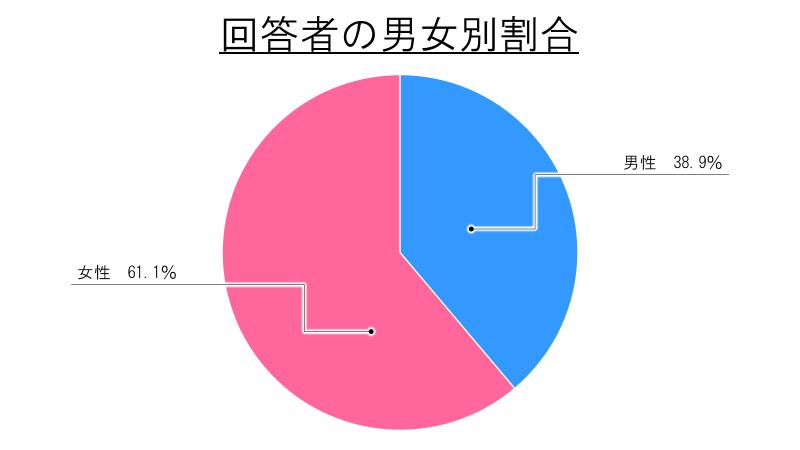 回答者の男女別割合