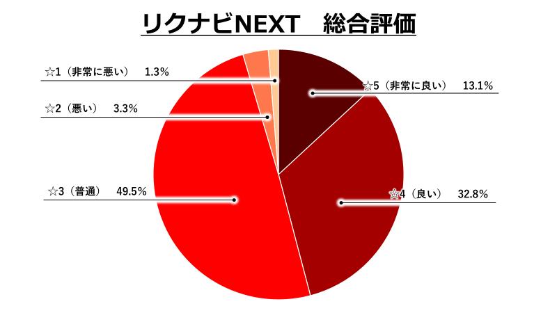 リクナビNEXT総合評価グラフ