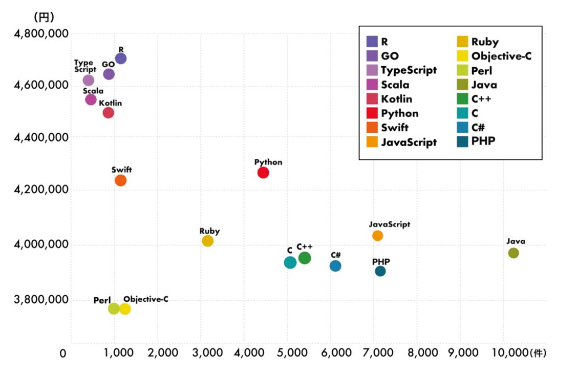 2020年版プログラミング言語別年収ランキング