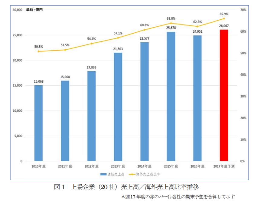 医療機器業界上場企業売上高グラフ