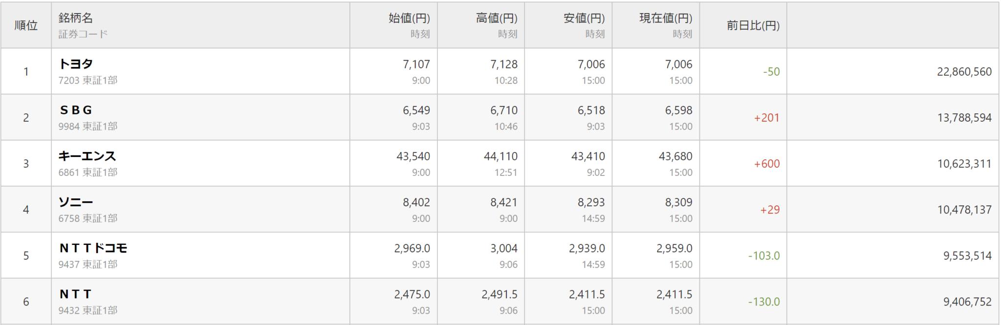 日本企業株式時価相場ランキング