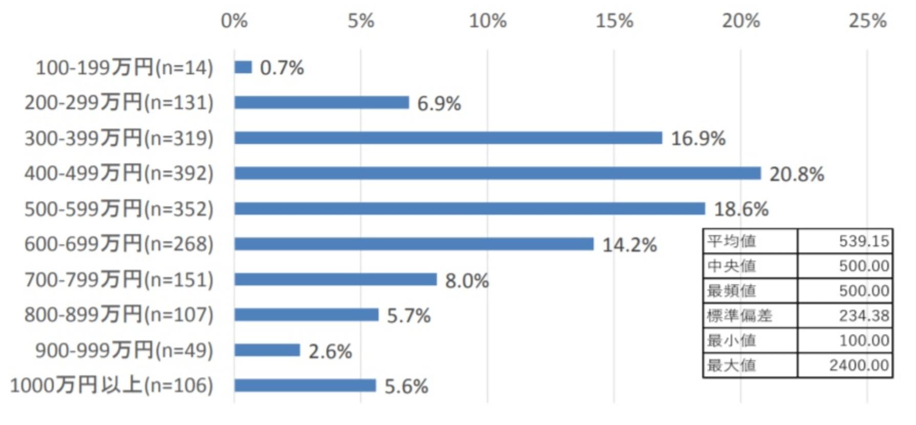 ゲーム開発者 平均年収