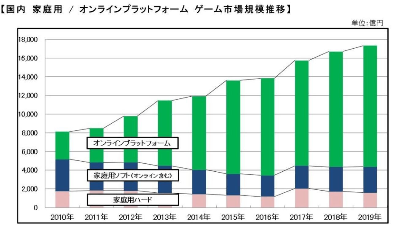 ゲーム業界 市場規模