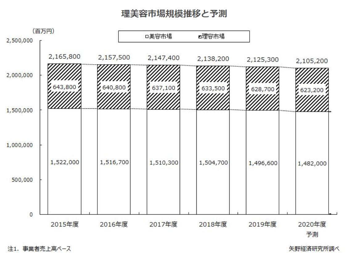 2019年度の理美容市場は、前年度比99.4%の2兆1,253億円