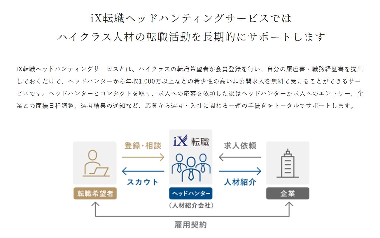 iX転職サービスの特徴